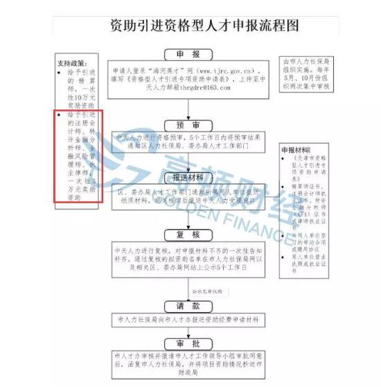 天津政策申请流程