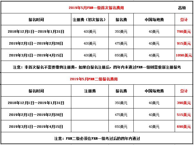 2019年5月FRM报名费用