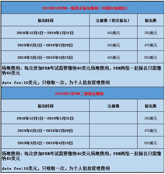 FRM2019年考试费用