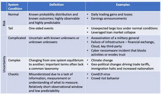 COVID-19风险洞察 | 一位CRO的反思:我们能否更好地应对系统性风险?