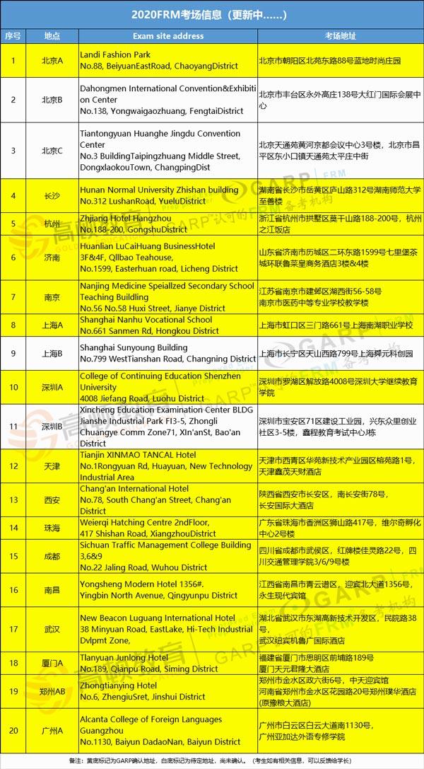 2020年10月和11月FRM考点信息更新,北京、上海、深圳增加考点?