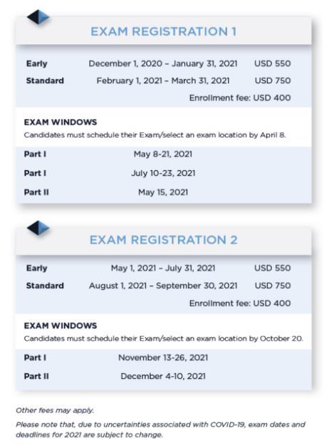 FRM报名费用是多少?看看GARP对FRM考试费用的介绍!
