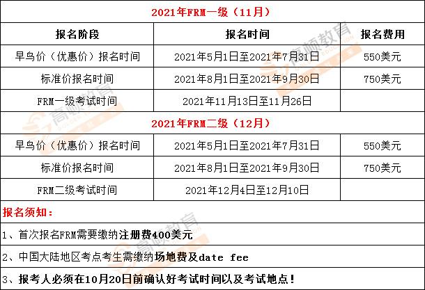 2021年11月/12月FRM考试费用是多少?详细图表介绍!