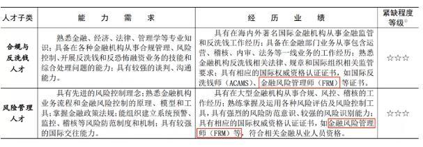 上海FRM福利政策