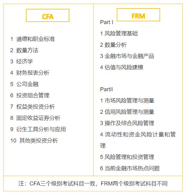 CFA和FRM究竟有什么相同点和不同点?